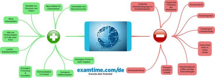 Geographie lernen online mit einer Globalisierungs-Mindmap!