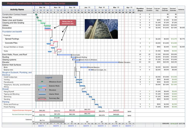 Project Management Template for Commercial Construction   This schedule tracks the phases and tasks for a commercial construction project. Custom calculation columns are used to determine cost data and column summaries are provided. Summary graphs display projected, revised and variance of the time/cost estimates.