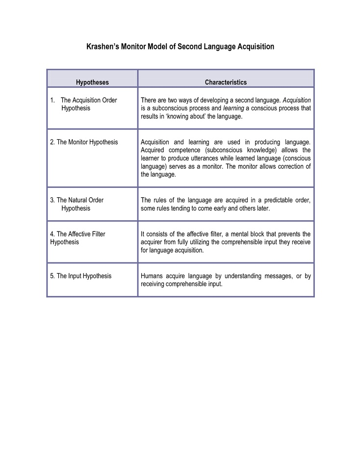 krashen hypotheses Summary of stephen krashen's theory of second language acquisition 你好,it's diane  i recently summarized an online summary of stephen krashen's theory.
