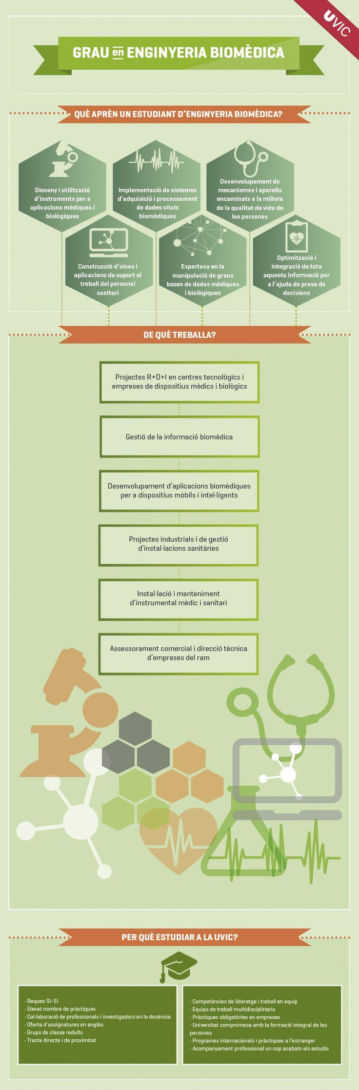 Grau en Enginyeria Biomèdica de la Universitat de Vic. #Infografia #Grau #Enginyeria #Biomèdica #UVic #universitatdevic #uviclife