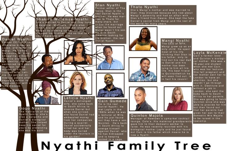 Nyathi Family Tree