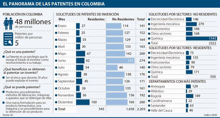De cada 10 solicitudes de patentes en la SIC, ocho son de no residentes