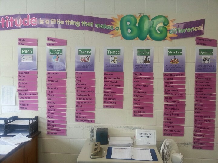 IDEA - Elements of Music Word Wall - Not sure where this is from, but it's an idea for somewhere to start!  teachthis.com.au