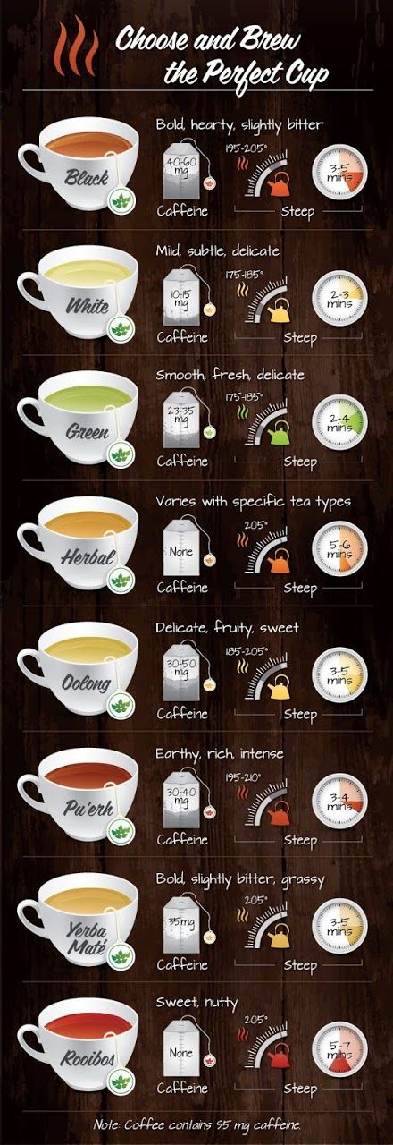 Health Promoting Tea - How to Choose and Brew the Perfect Cup including flavor profile, caffeine content, steeping temperature and brewing time Infographic