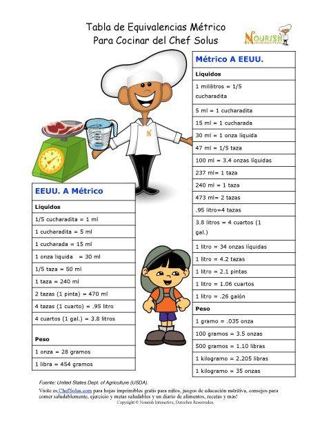 Tabla del Chef Solus de Equivalencias del Sistema Métrico para la Cocina