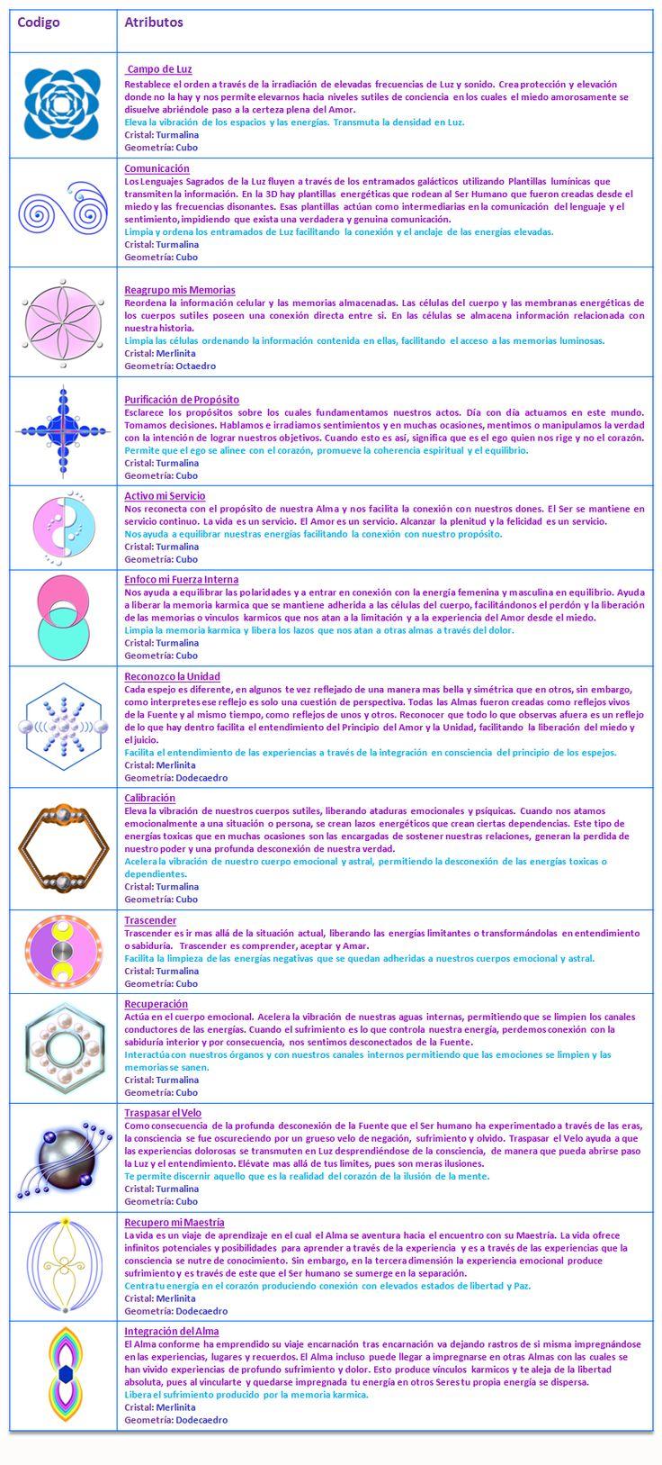 Códigos de Consciencia.- Trabajan limpiando las creencias anidadas en las capas o membranas que interconectan a los cuerpos sutiles con el cuerpo físico. Limpian las 8 células a nivel multidimensional. Permitiendo que se genere una profunda transformación de la consciencia a través de la liberación de condicionamientos y estructuras. Al liberarse lo negativo, la Luz puede comenzar a integrarse amorosamente en la consciencia. Estos Códigos de Luz contribuyen a la integración amorosa del ego…