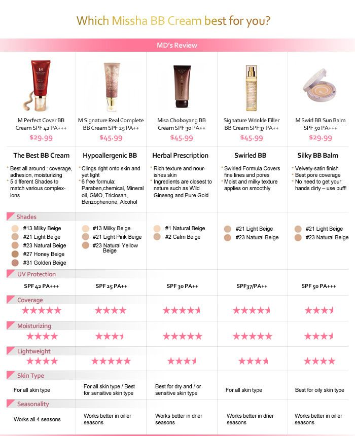 Missha BB Cream line - the perfect BB Cream for your skin type