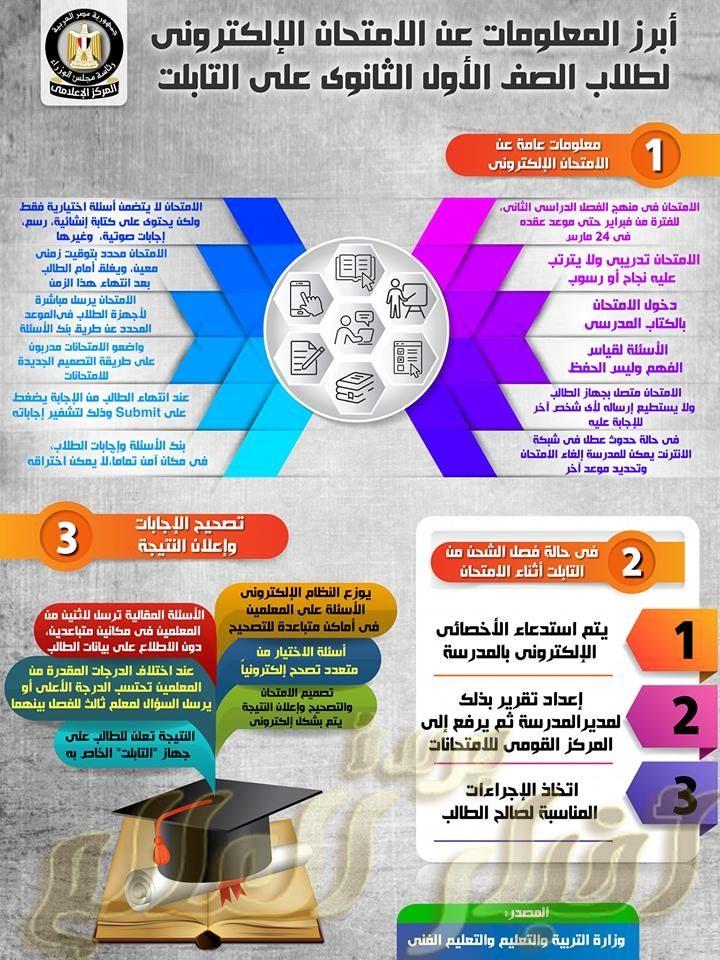 بالإنفوجراف تعرف على أبرز المعلومات حول نظام الامتحان الإلكتروني لطلاب الصف الأول الثانوي على التابلت Uig