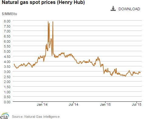 Natural gas spot prices at the Henry Hub - it is not just New England that gets these natural gas price spikes. More gas won't help - more solar, efficiency, demand reduction, off shore wind, anaerobic digestors, will help.