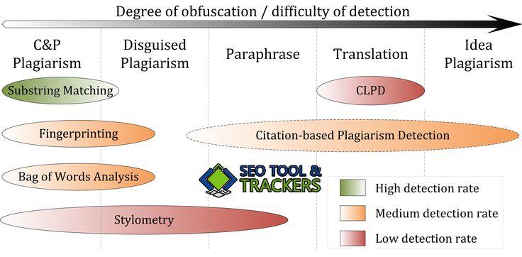 FREE Plagiarism Checker  - SEO Tools Tracker - 100% Free SEO Tools - Online SEO Tools, Digital Marketing Agency India.