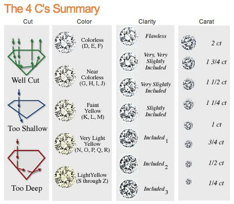 Printable Diamond Size Chart  Jewelry