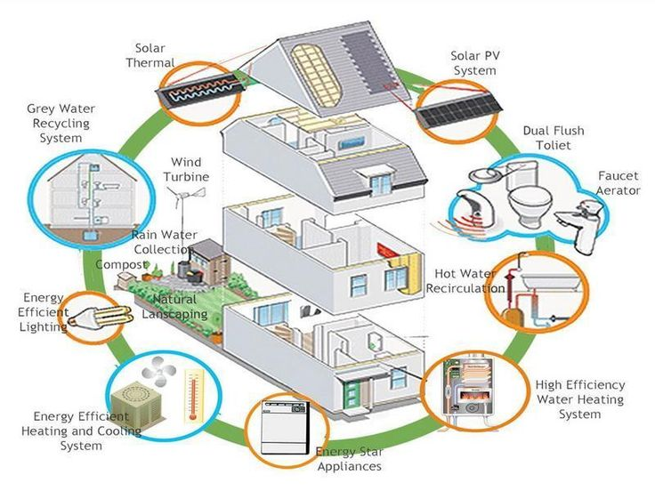 Eco Friendly House Plans. Ideas For Every Part Of The House!