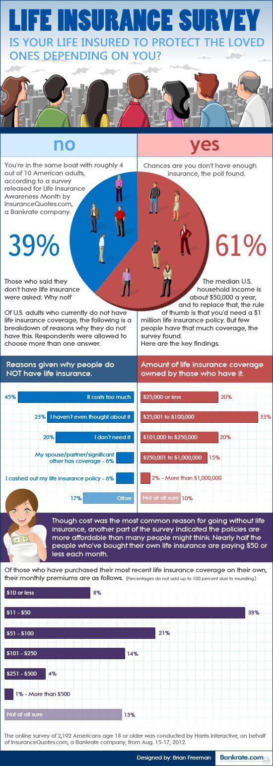 Life insurance survey: Many lack coverage