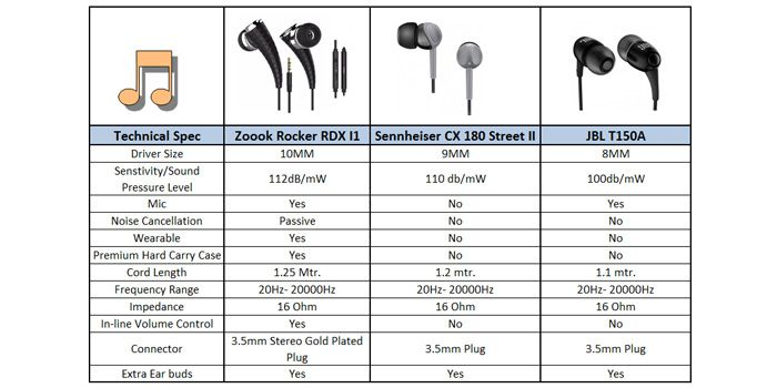 Buy Zoook Rocker RDX I1 In Ear Wearable Earphones with Mic (Black) Online at Best Price in India - Snapdeal