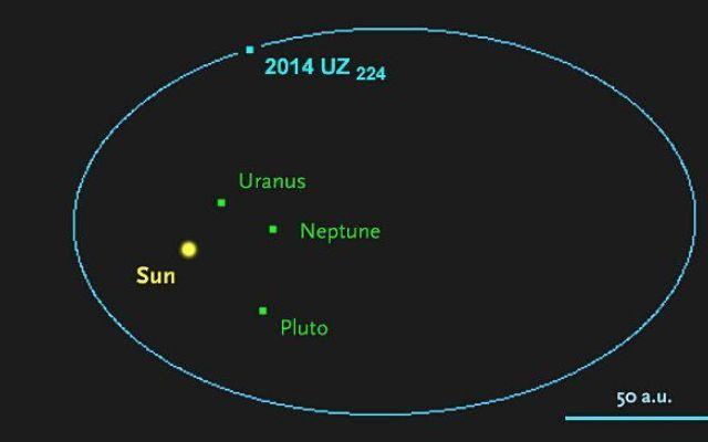 Scoperto il possibile pianeta nano 2014 UZ224 a 14 miliardi di chilometri dal Sole Il professore di astrofisica all'Università del Michigan David Gerdes e vari colleghi associati con l'indagine DES (Dark Energy Survey) hanno scoperto un nuovo pianeta nano chiamato per ora 2014 UZ22 #pianetinani