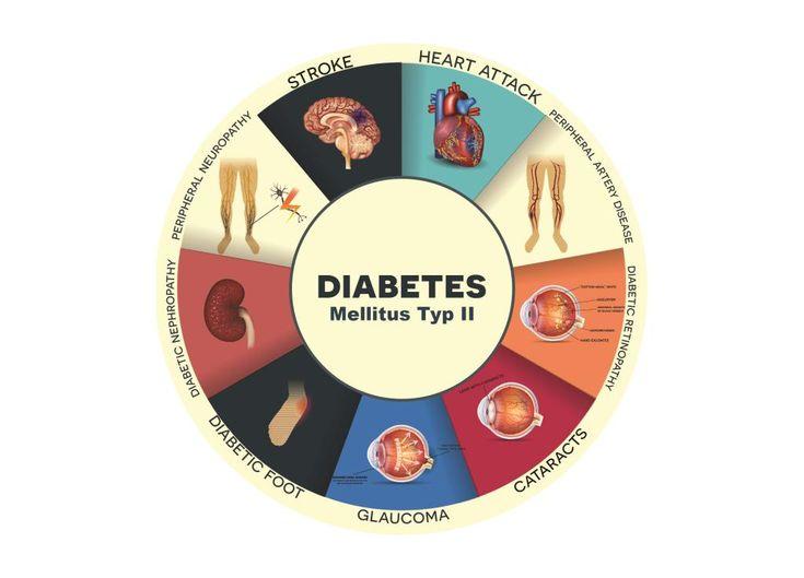 Die besten 25+ Diabetes ursachen Ideen auf Pinterest Diabetes