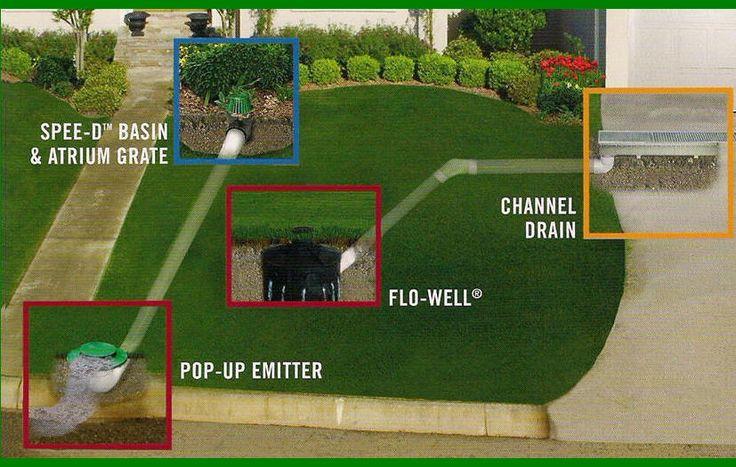 St Louis Yard Drains Landscapes Amp Yard Pinterest