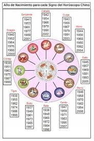 Horóscopo chino. Horóscopo chino 2016. Horóscopo chino 2017. ¿Cuál es tu signo en el horóscopo chino? Año de nacimiento.