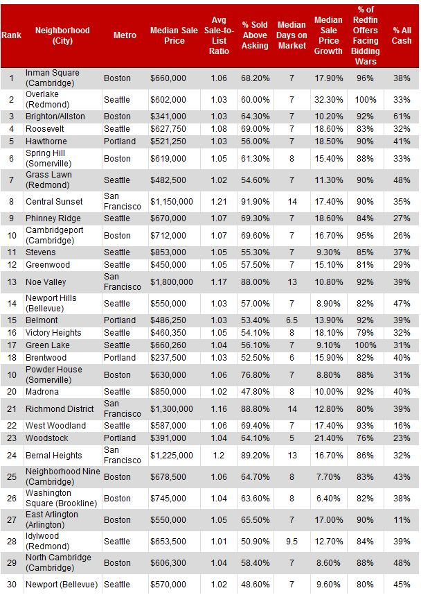Best All Things Portland Oregon Images On Pinterest - Top 100 richest countries in the world 2015