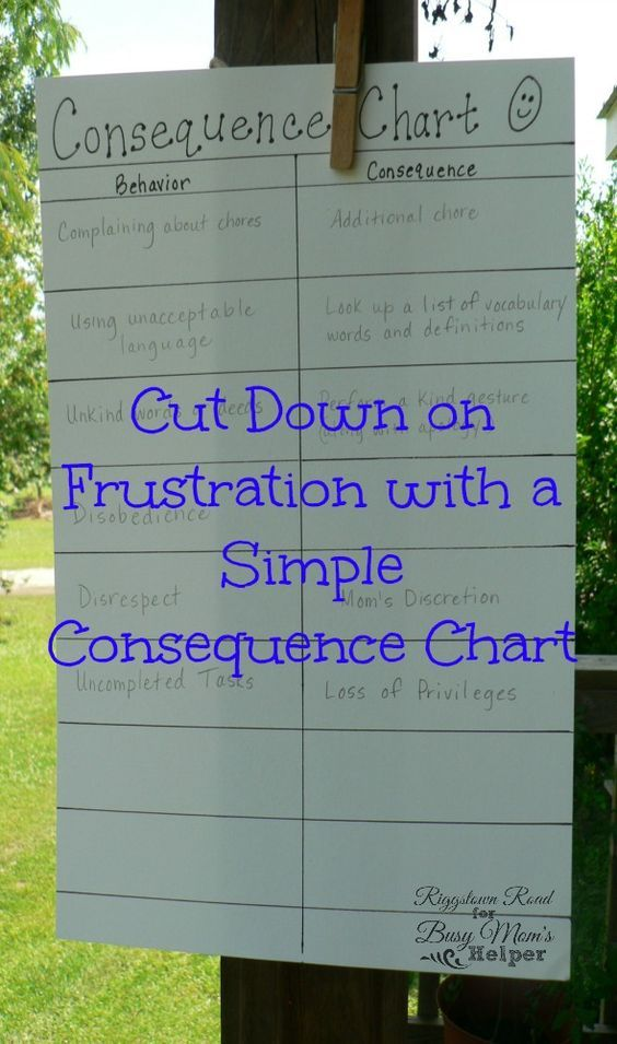 Consequence Chart for Moms and Kids | Riggstown Road for Busy Mom's Helper --- Plan the appropriate punishment/consequences when you can think of appropriate ones, instead of when you're mad!