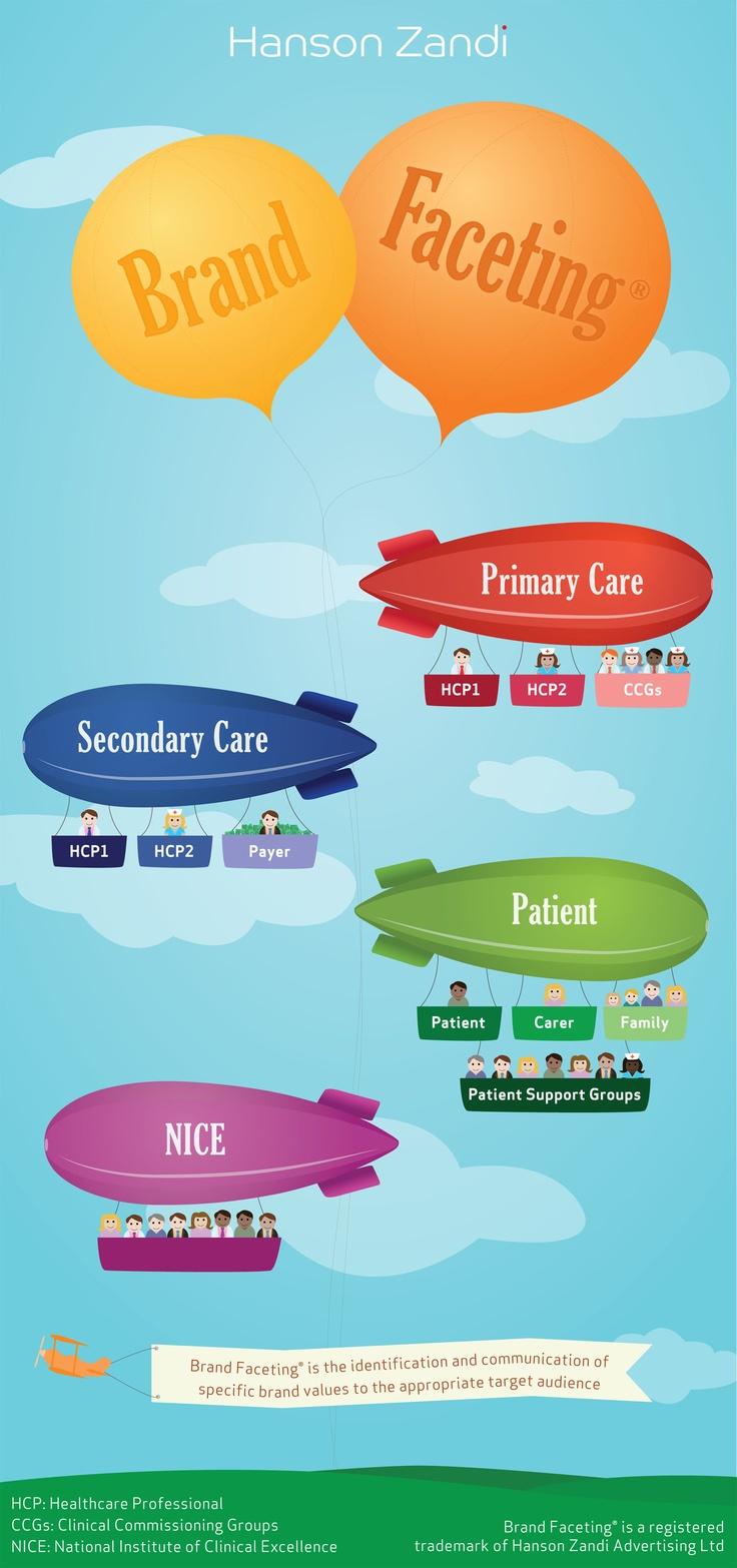 Brand Faceting by Hanson Zandi.   #hansonzandi #brand #pharma #infographic
