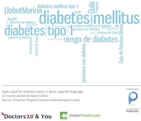 What doctors in Spain say about diabetes in social media. Extract from Creation Healthcare's research partnership with Doctors2.0 & You, Paris, 2013.