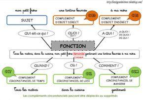 Fonction des mots (carte mentale)
