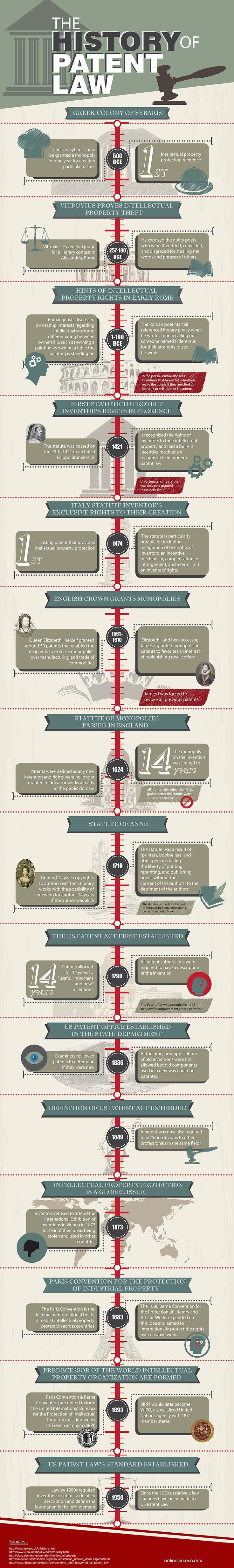 #Infographic on the global history of #patent law via University of Southern California Online LLM #IP: