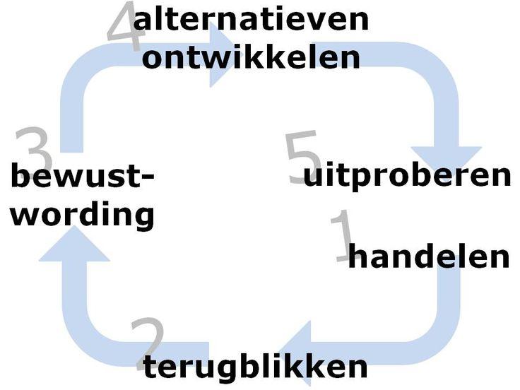 model_korthagen_reflecteren.jpg