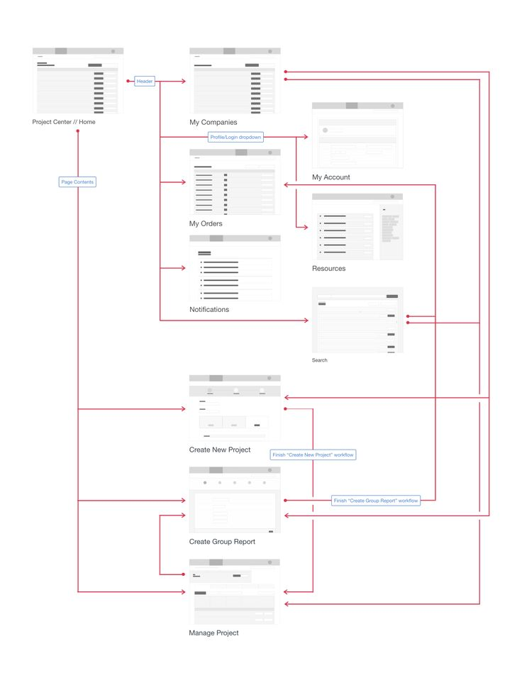 7 best site map images on pinterest site map user experience