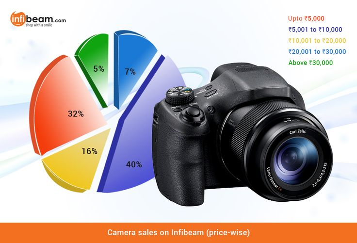 Camera Sales (Price-wise)