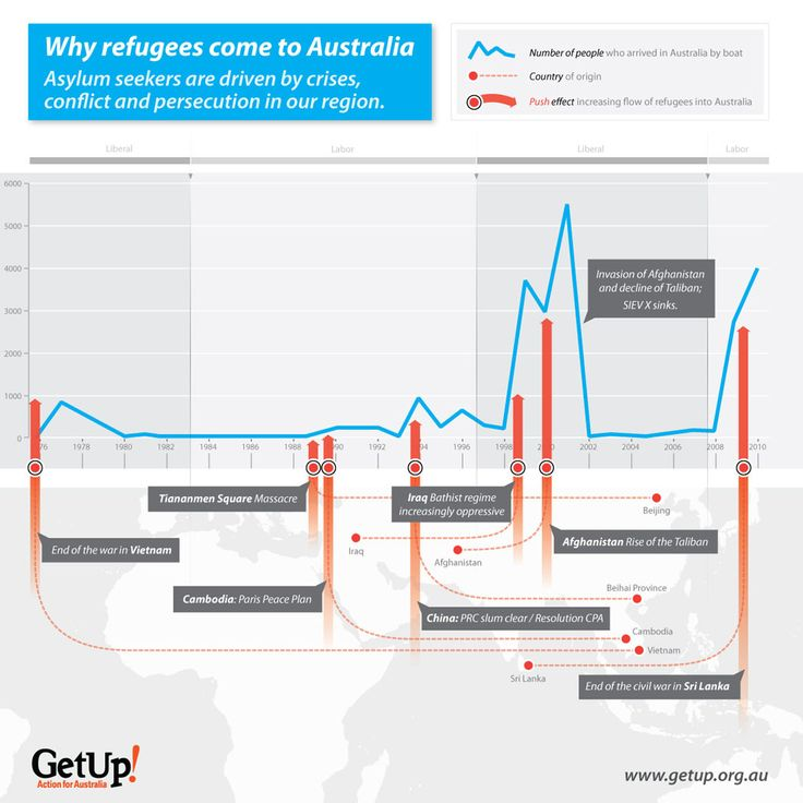 Why refugees come to Australia: an infographic from GetUp, August 2012.