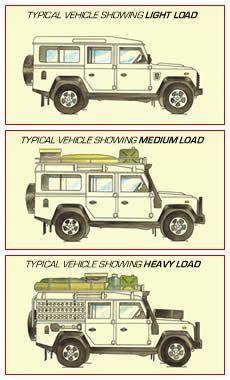 Land Rover Defender 110 in load... I prefer heavy ever... Lol)