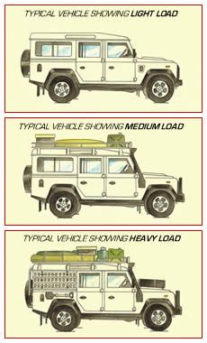 Land Rover Defender 110 in load... I prefer heavy ever... Lol)