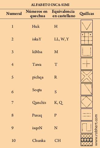 Inca numerals