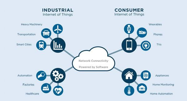 What Is The Internet Of Things And Why You Should Care A Lot Iot Cloud Computing Technology Automation