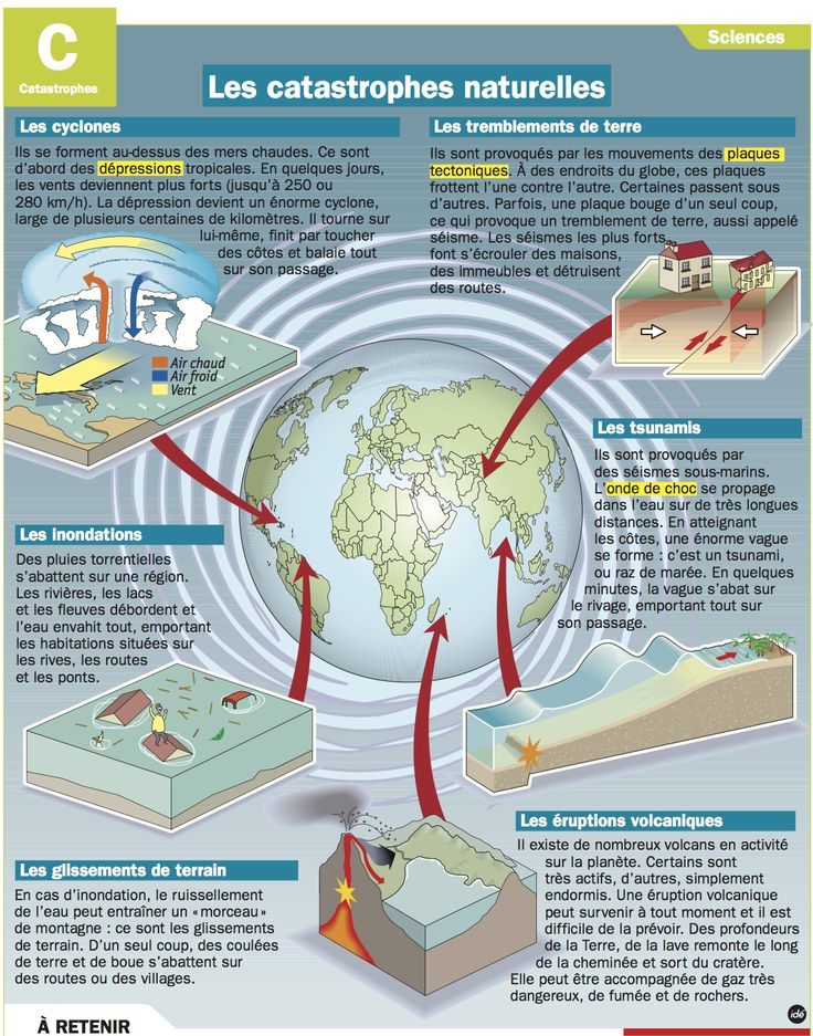 Fiche exposés : Les catastrophes naturelles