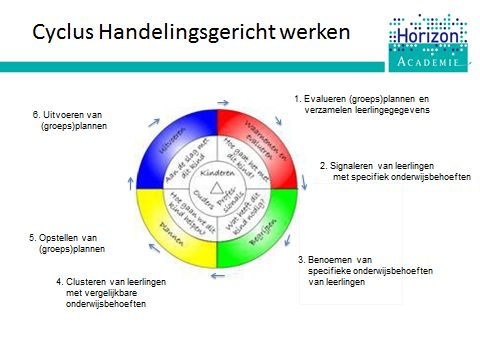 Training HGW: we verkennen de cyclus van HGW