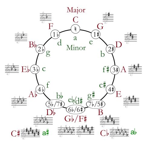I learned theory with this...The Circle of Fifths - A Great Tool for Learning Music Theory This website has a great explanation of how to use it!