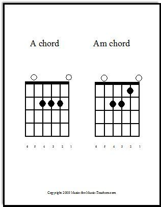 Best  G Guitar Chord Ideas On   Basic Guitar Chords