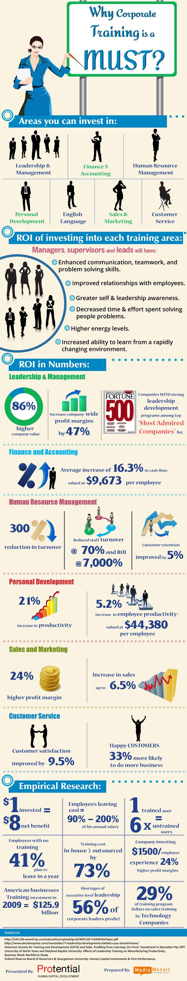 How Businesses Can Benefit by Investing in Corporate Training  and ROI Calculation by Protential Infographic