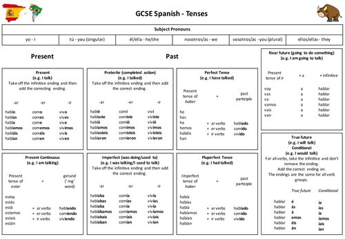 gcse spanish holiday essay Essay about holidays in spanish spanish essay (gcse standard) the student room, i missed a lesson so my teacher couldn't mark this essay and i'm on half term now i.