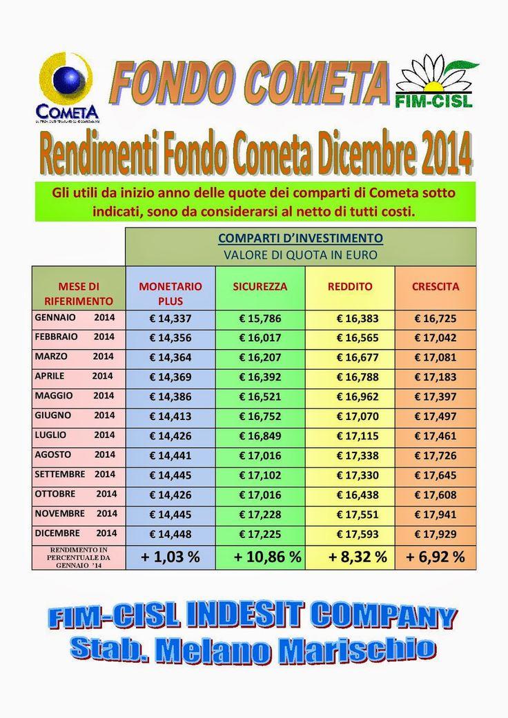 FIM CISL  INDESIT COMPANY MELANO: FONDO COMETA: RENDIMENTI MESE DICEMBRE 2014