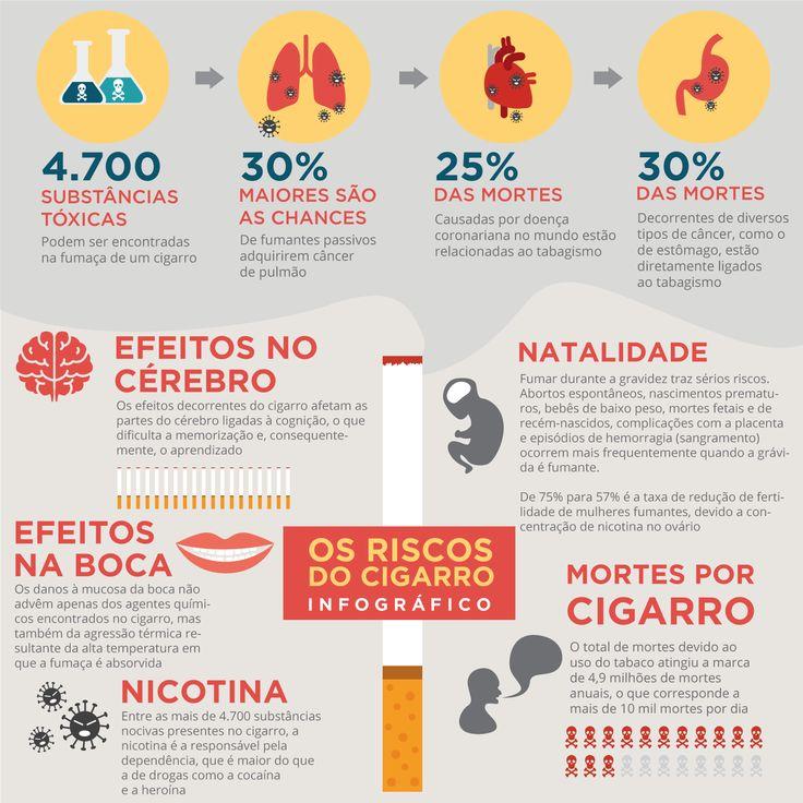 infográfico cigarro riscos tabagismo