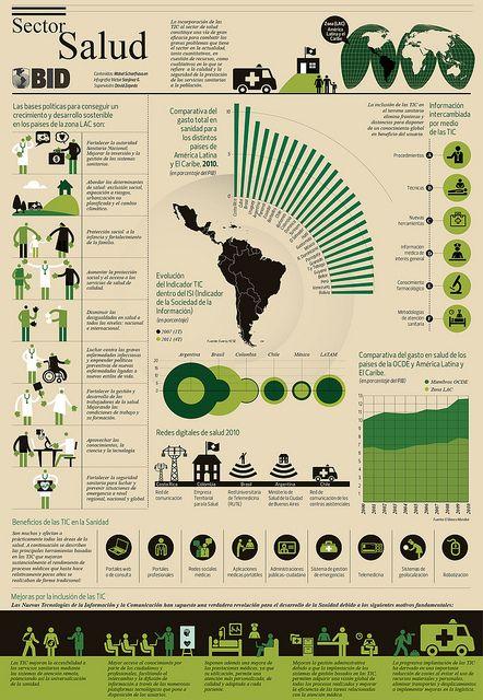 Infografico BID e-Salud by IDB - Social Protection and Health Division, via Flickr