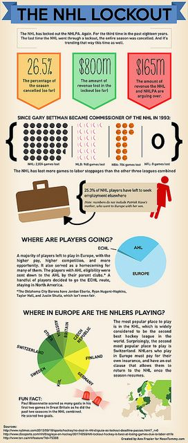 NHL Lockout Infographic by Neon Tommy