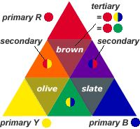 "handprint : the 18th century ""color theory"" definition of a tertiary color  showing that a tertiary color mixed from two secondary colors is identical to the mixture of a primary and a secondary color"