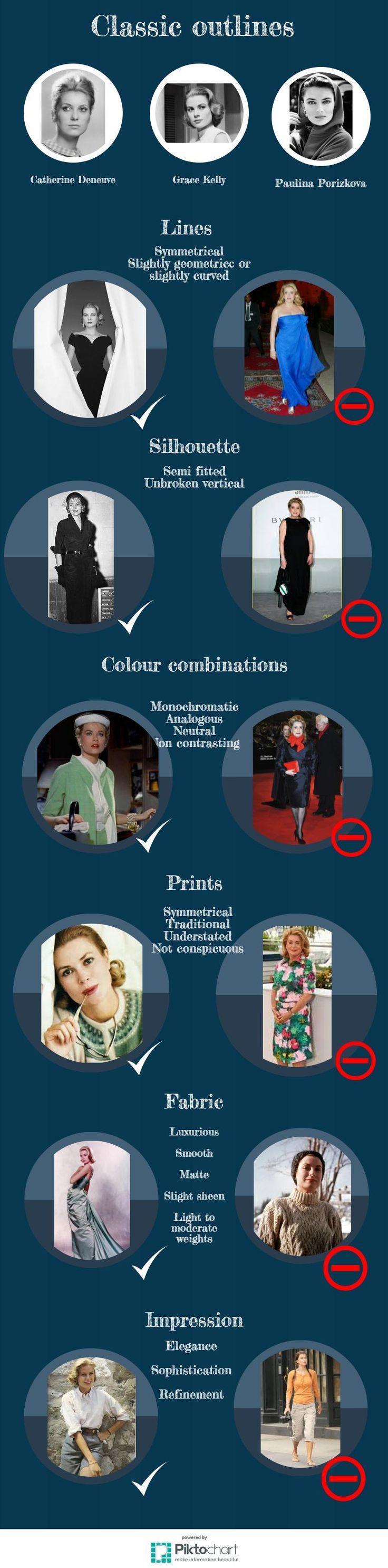Classic outlines, Kibbe, Grace Kelly, Catherine Deneuve, Paulina Porizkova