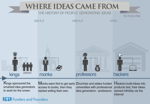 Where Ideas Came From The History Of People...   Funders and Founders Notes