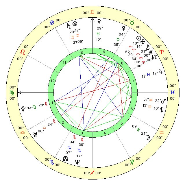Free Online Vedic Birth Chart Calculations Vedic Astrology Software
